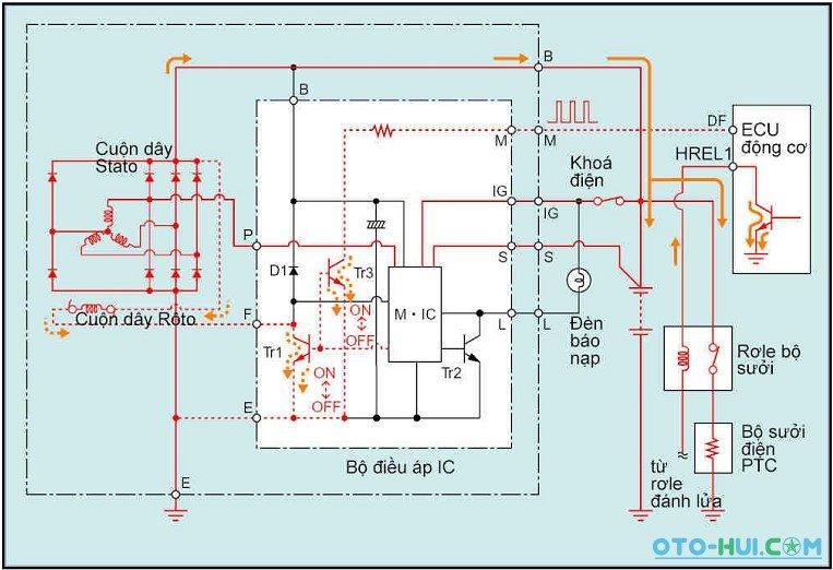 Tiết chế máy phát điện ô tô