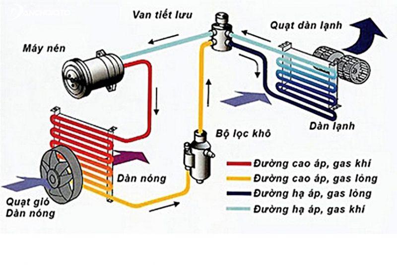 Cấu tạo hệ thống điều hòa ô tô